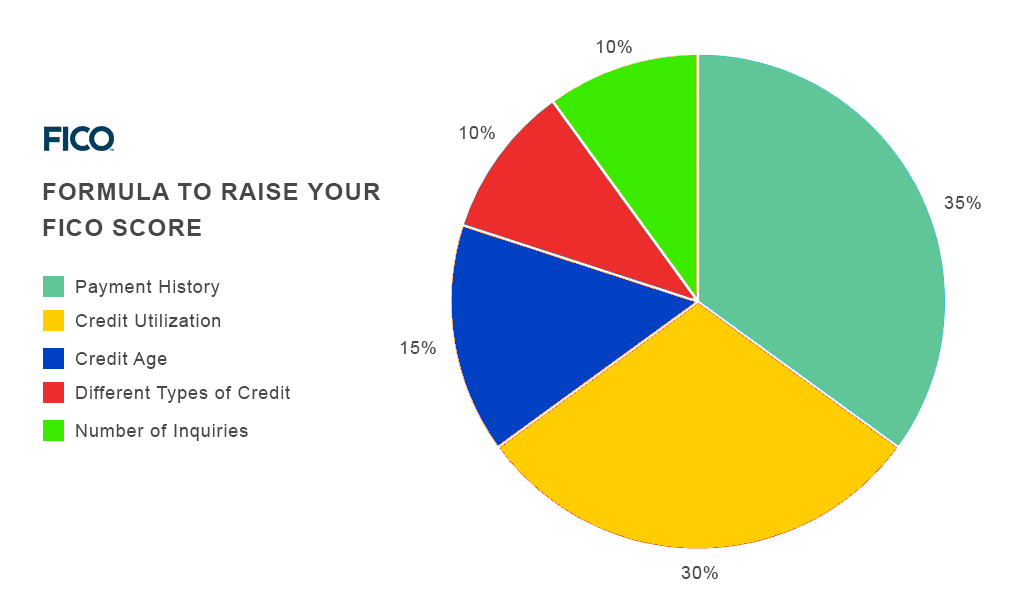 How Credit Scores are Calculated