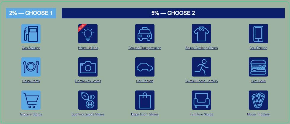 US Bank Cash Plus Categories